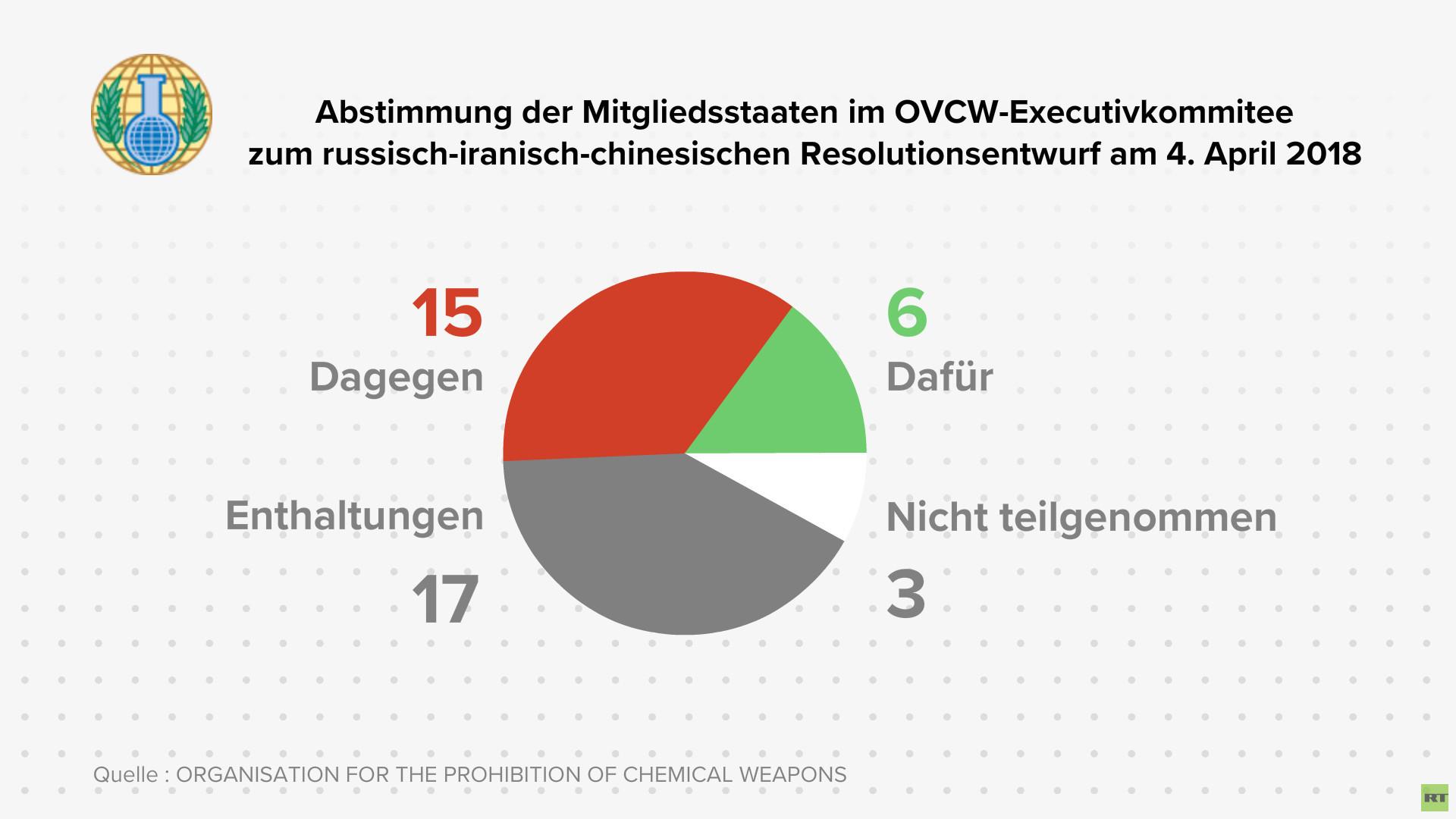Sondersitzung des OPCW-Exekutivrats: Mehrheit der Mitglieder verweigerte Briten und USA Gefolgschaft