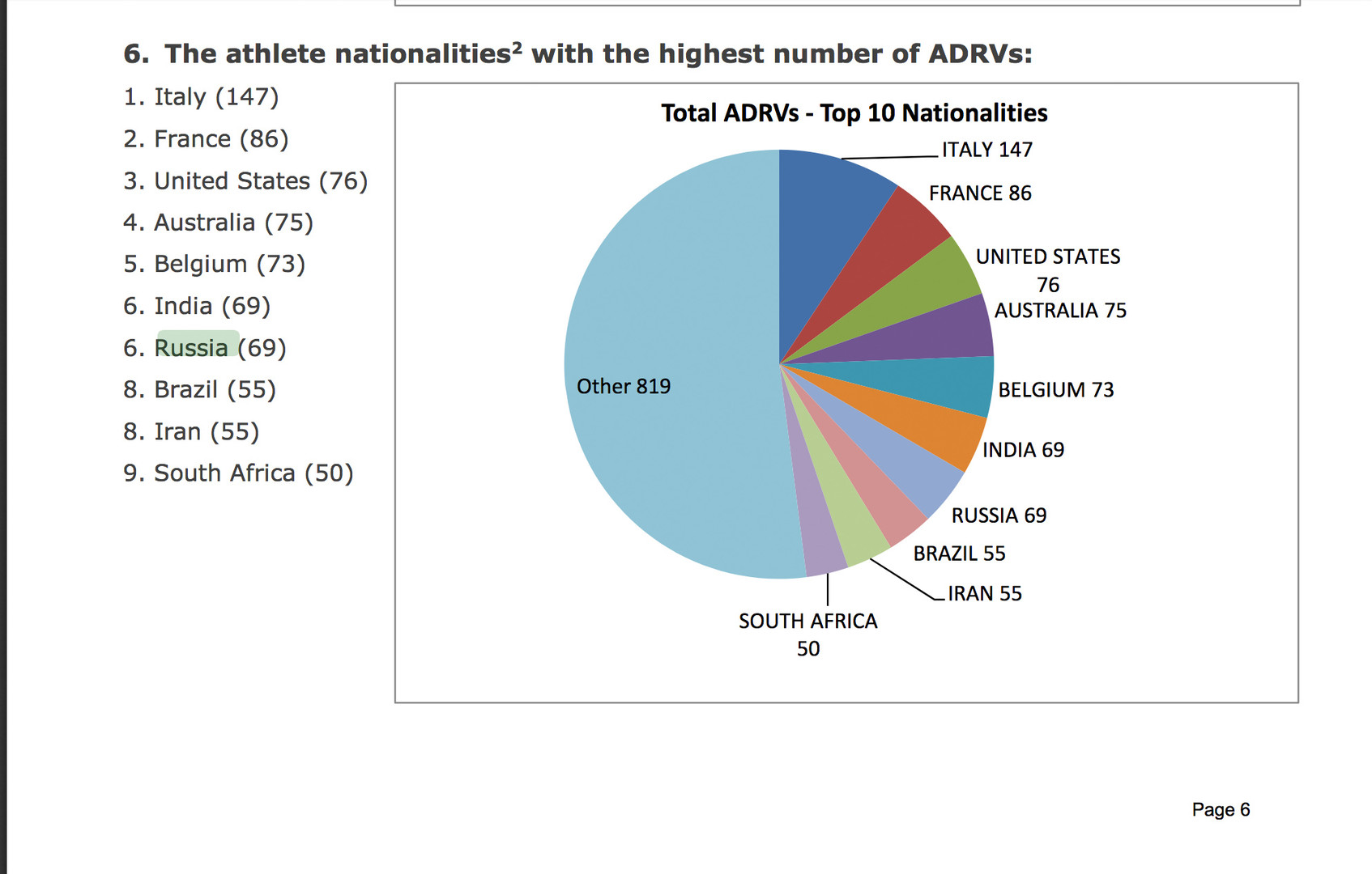 Die wahren Doping-Champions laut WADA-Liste: Italien, Frankreich, USA