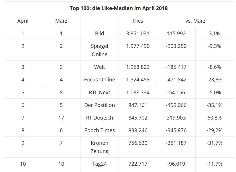 Fakten statt Mainstream-Hetze: RT Deutsch erreicht Allzeithoch in den Sozialen Medien