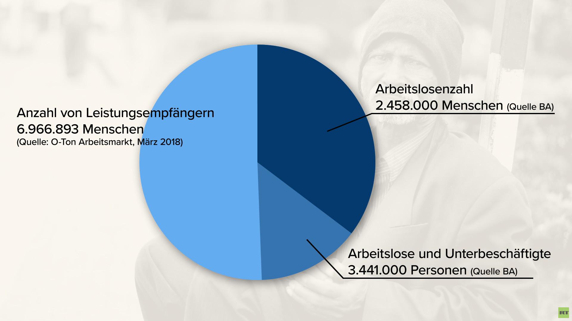 Offizielle Arbeitslosenzahl auf Rekordtief - Aber Millionen aus Statistik weggerechnet