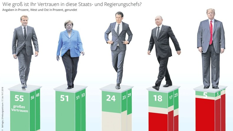 Umfrage: Ostdeutsche vertrauen Putin 23 mal mehr als Trump