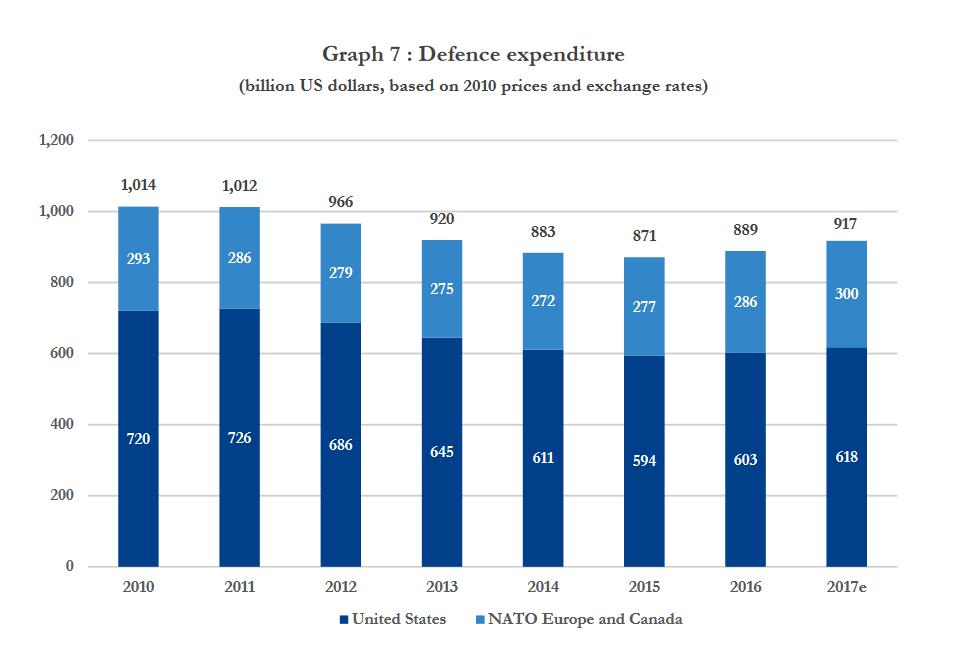 NATO ist zur Belastung geworden