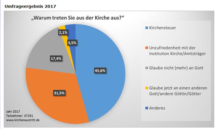 Statistisch könnten Christen in Deutschland ab 2022 in der Minderheit sein