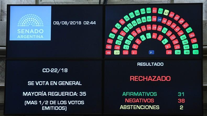Argentinisches Parlament lehnt weitere Legalisierung der Abtreibung ab