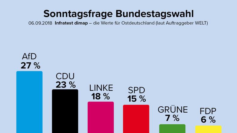 Nach Chemnitz: Neue Umfrage sieht AfD als stärkste Partei im Osten
