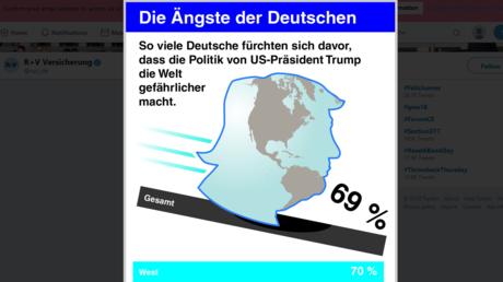 Die größte Sorge der Deutschen? Donald Trump in einer Grafik der R+V