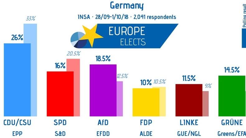 Große Koalition erreicht in Umfrage neuen Tiefpunkt – schon wieder
