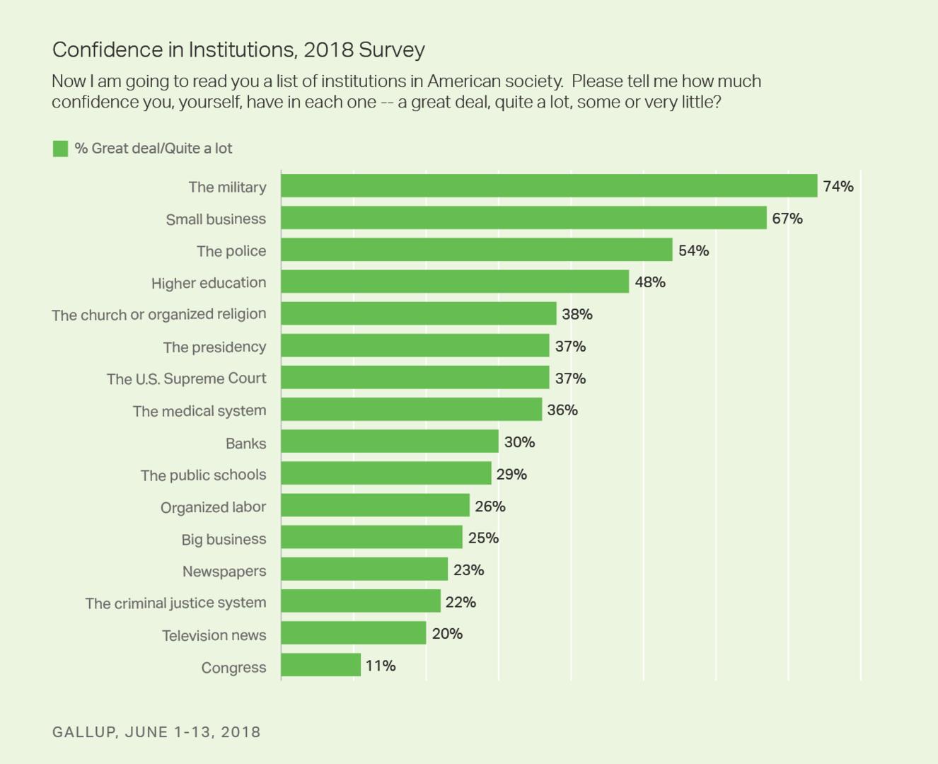 Gallup-Umfrage: US-Bürger haben kein Vertrauen mehr in Medien und politische Institutionen