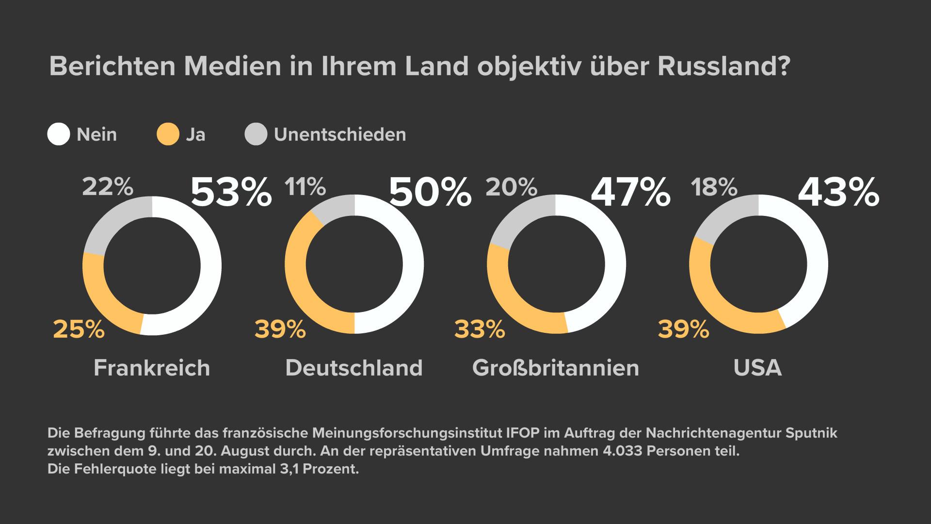 Vergleichsanalyse: Jeder Zweite im Westen vertraut Berichten über Russland nicht