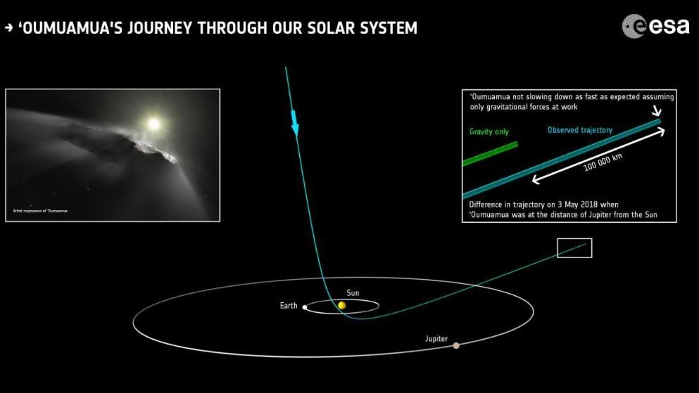 """Forscher: Asteroid """"Oumuamua"""" könnte riesiges Sonnensegel von einer anderen Zivilisation sein"""