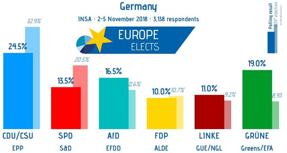 Zusammen unter 40 Prozent: Union und SPD erreichen neues Umfragetief