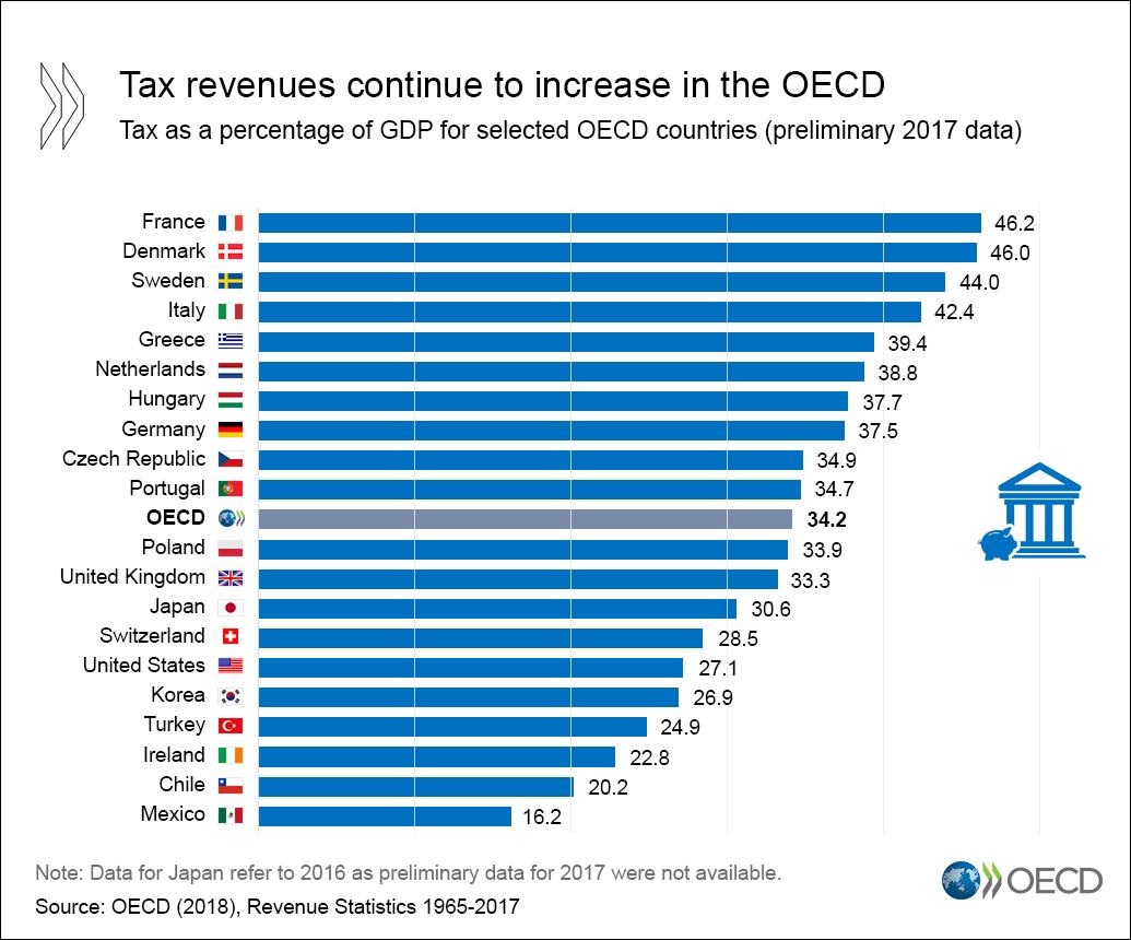 Frankreich: Die Steuerhölle Europas – und darüber hinaus