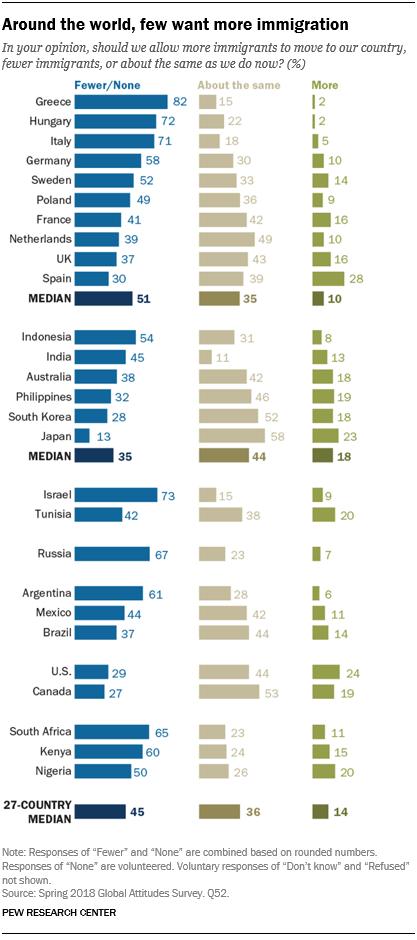 Globale Umfrage: Viele Aufnahmeländer sehen Immigration als problematisch an