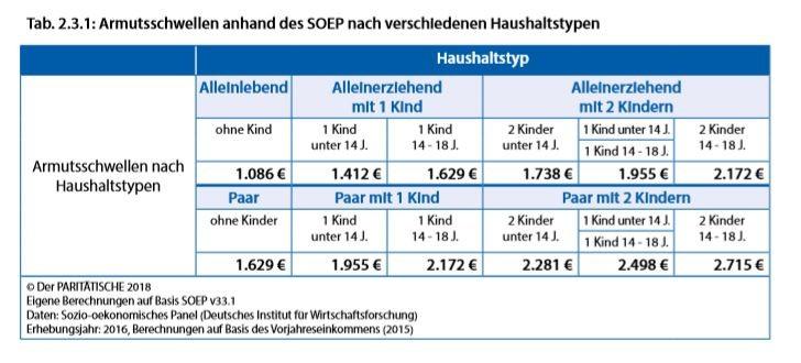Armutsbericht mit Rekordhoch: 13,7 Millionen Deutsche unterhalb der Armutsschwelle