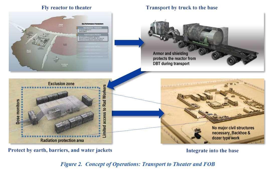 US-Army will Mini-Atomreaktoren und Mini-Atombomben