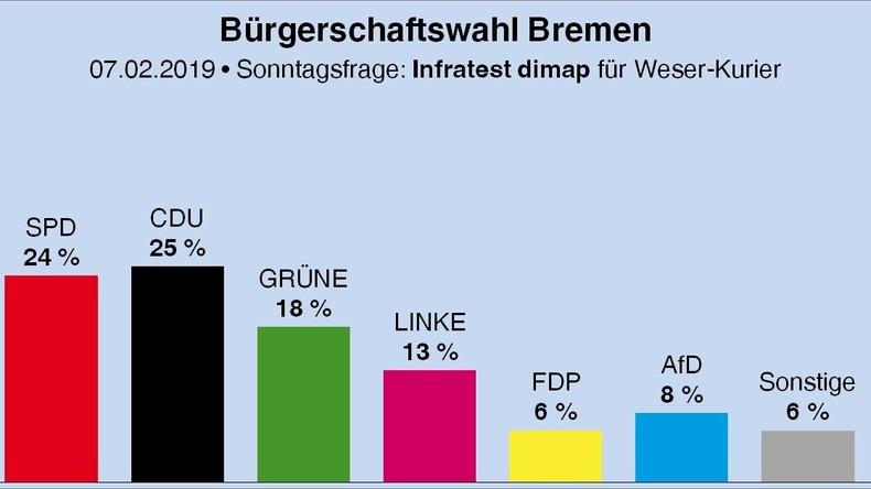 Neue Umfrage: Der SPD droht in Bremen der Machtverlust