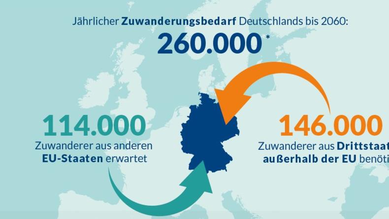 Wie die Bertelsmann-Stiftung den Bedarf der deutschen Wirtschaft an Zuwanderern berechnet