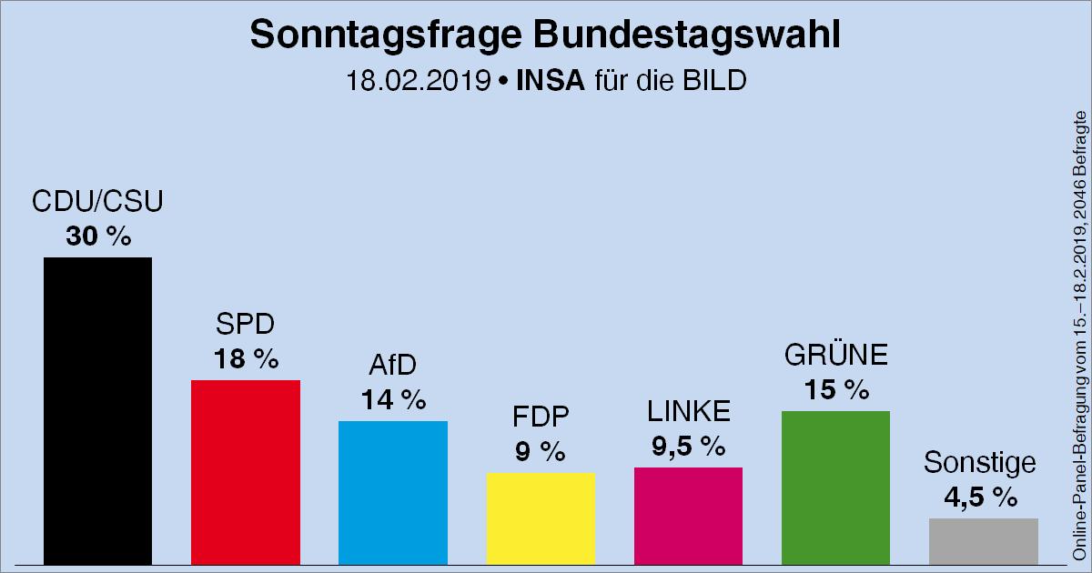 Nach sozialpolitischer Neuausrichtung: SPD gewinnt in Umfragen deutlich