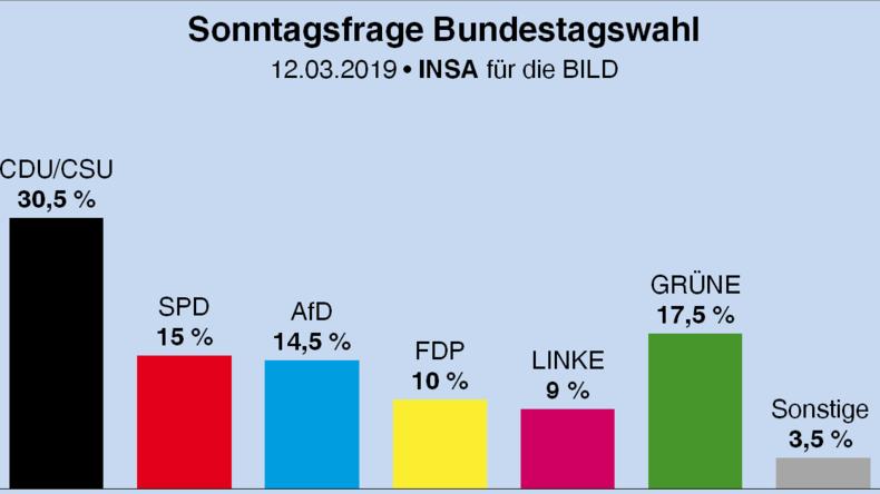 Ende des kleinen Höhenflugs: Umfrage sieht SPD wieder bei 15 Prozent