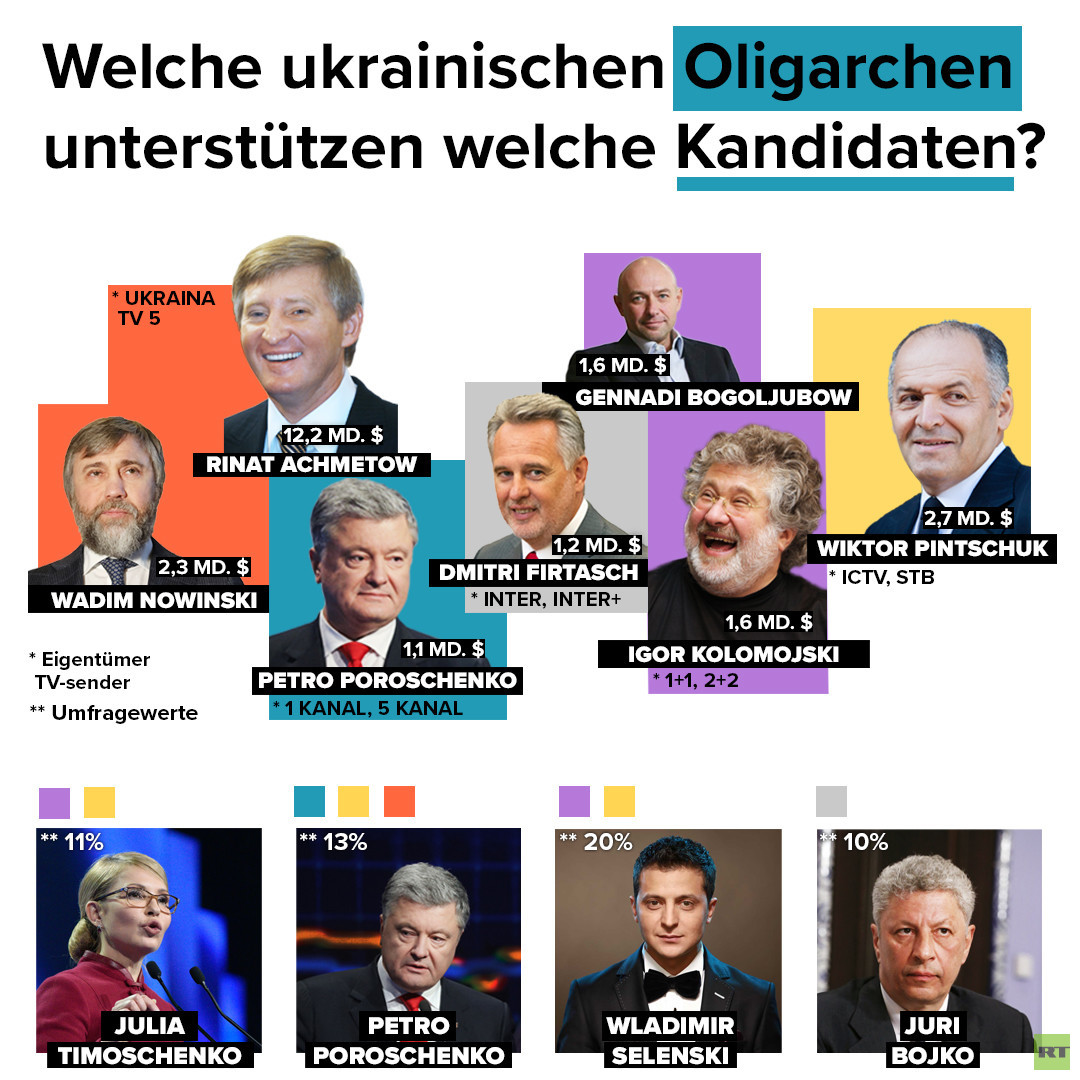Poroschenko: Kandidat der Oligarchen
