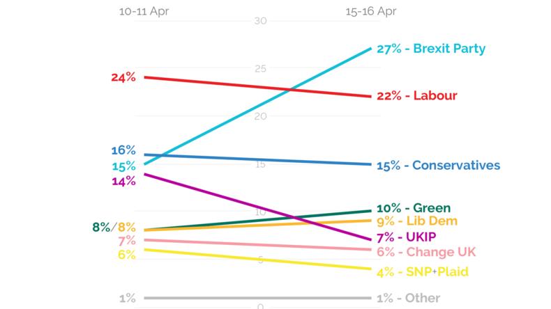 Umfrage zur EU-Wahl: Brexit-Partei in Großbritannien deutlich vorn