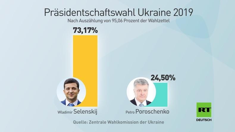 """Ukraine: Kiewer Bürger äußern sich zu Selenskijs """"ungewöhnlichem"""" Erdrutschsieg"""