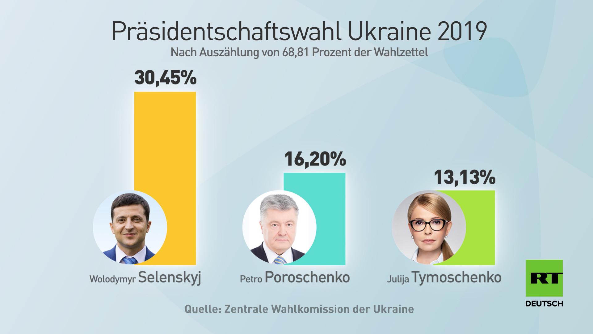 Wahlen in der Ukraine: Schauspieler Selenskij auf Platz eins, Stichwahl Ende April