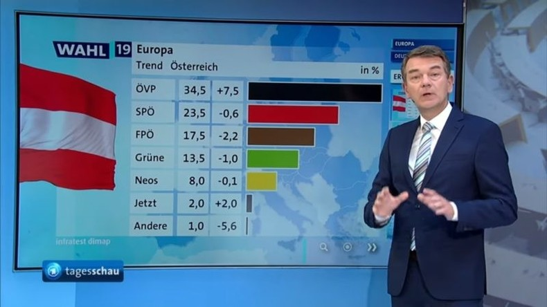 Braun statt blau: Österreichs FPÖ verärgert über ARD-Grafik zur EU-Wahl