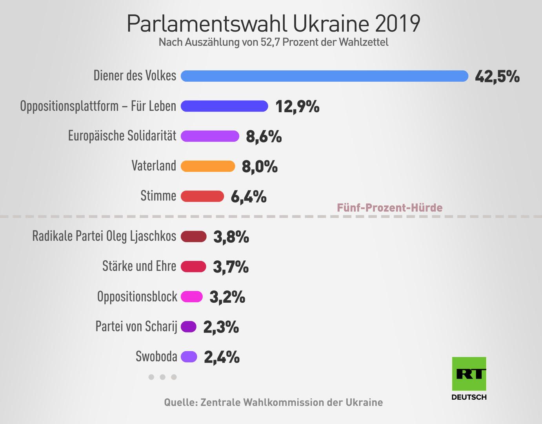 Politische Zeitenwende in der Ukraine? Erdrutschsieg für Partei von Präsident Selenskij