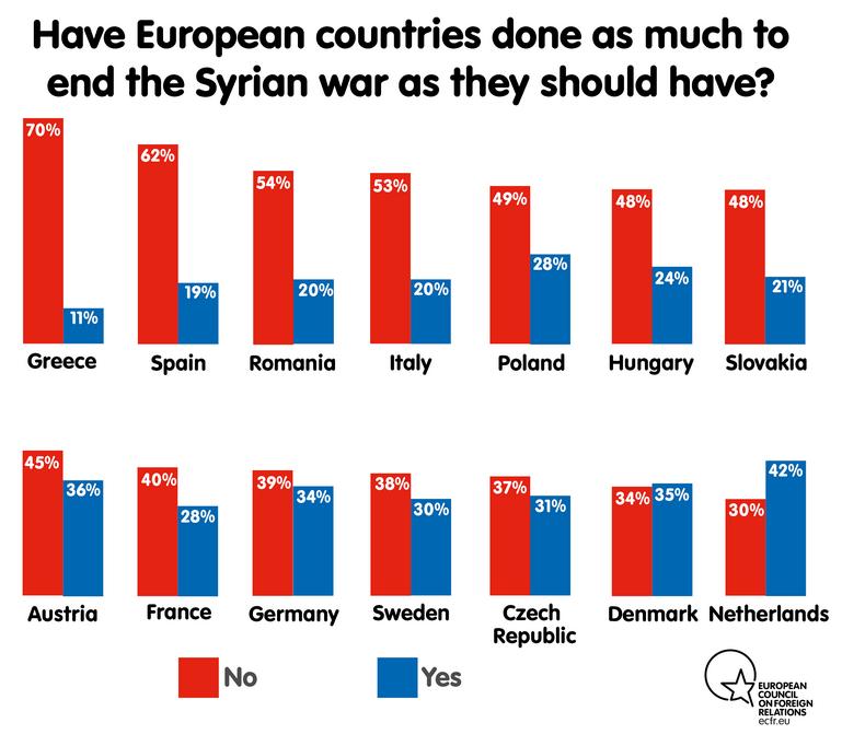 Umfrage: Europäer wollen EU als unabhängigen geopolitischen Akteur, nicht als Juniorpartner der USA