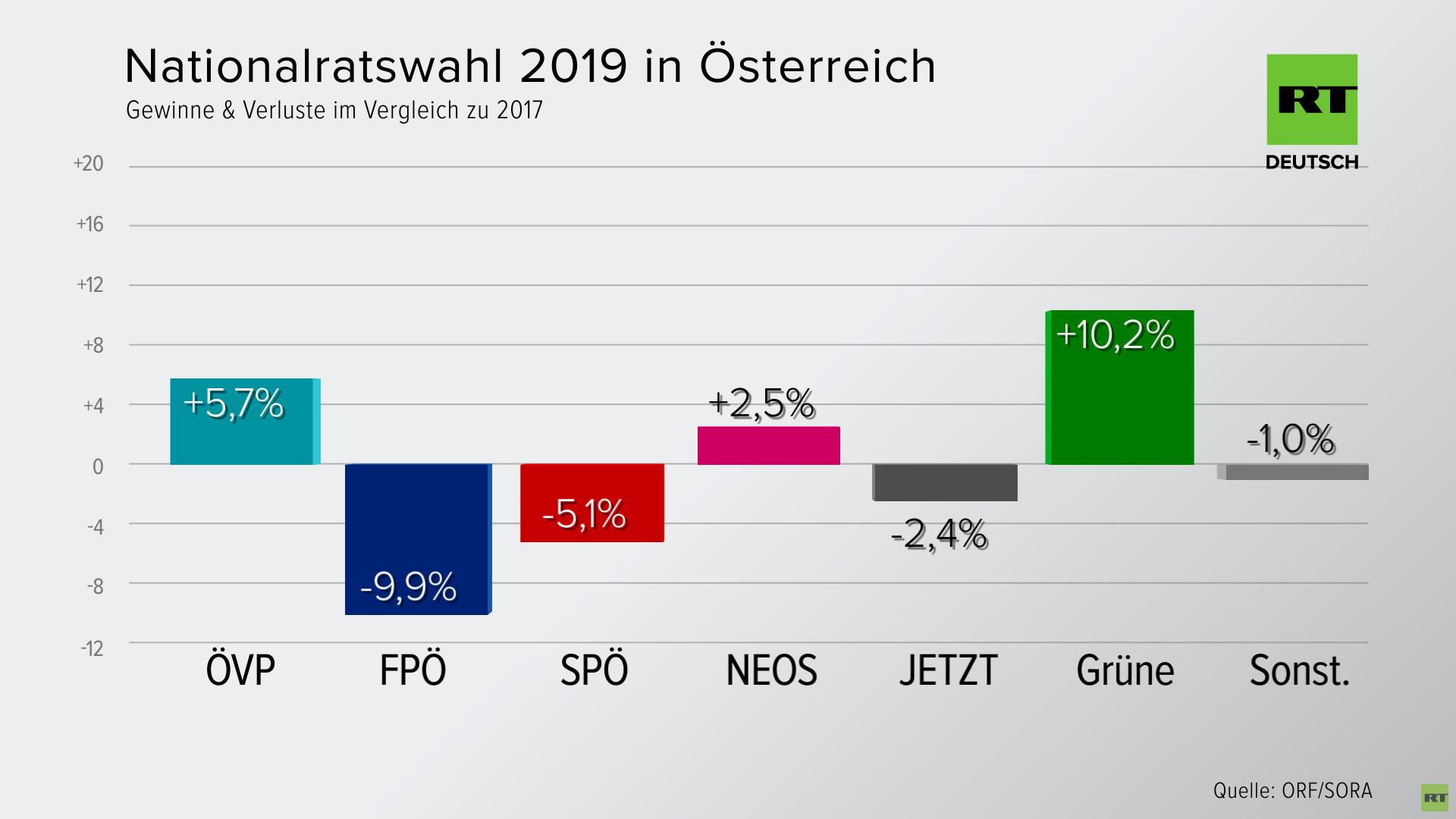 Wahlen österreich Live Ticker