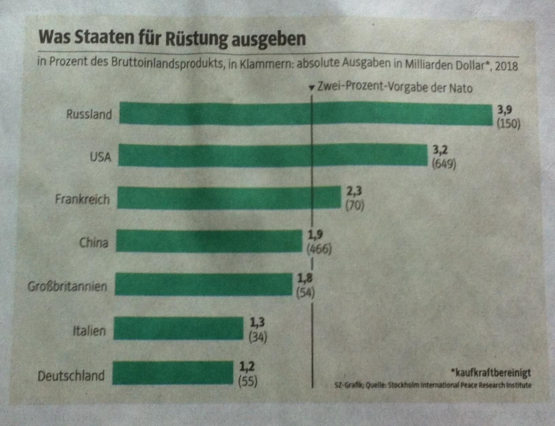 Trau keiner Statistik, die Du nicht selbst gefälscht hast! – Die Süddeutsche und die Rüstungsgelder