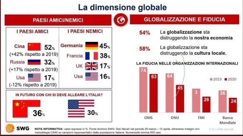 """Umfrage: Deutschland für Italiener """"Feindland"""" Nummer 1"""
