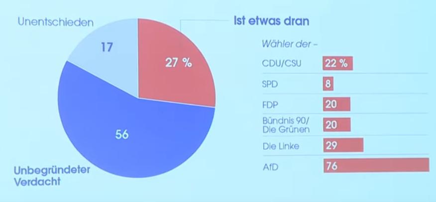 """Umfrage: 27 Prozent der Deutschen glauben, dass es bei Anti-Corona-Maßnahmen """"um was Anderes geht"""""""
