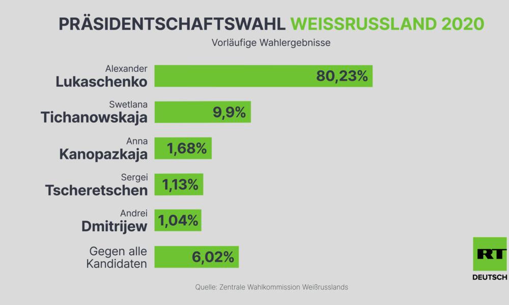 Vorläufige Wahlergebnisse in Weißrussland: Alexander Lukaschenko führt mit 80 Prozent