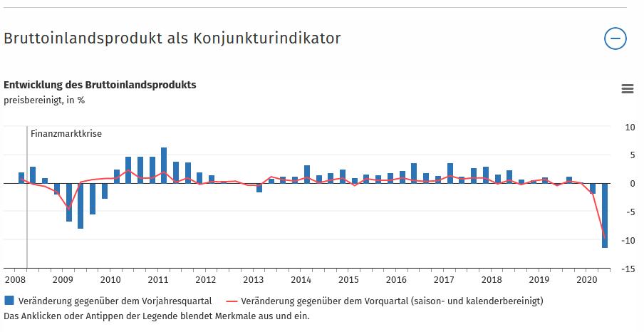 Wegen Corona-Maßnahmen: BIP schrumpft deutlich, Steuereinnahmen brechen weg, Verschuldung steigt
