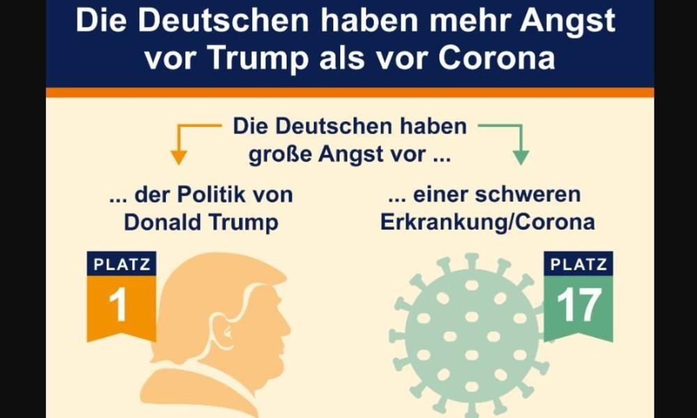 R+V-Studie: Deutsche haben mehr Angst vor den Folgen des Lockdowns als vor dem Coronavirus