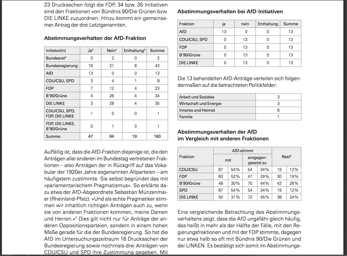 Marktradikal und angepasst statt alternativ – Studie untersucht Abstimmungen der AfD