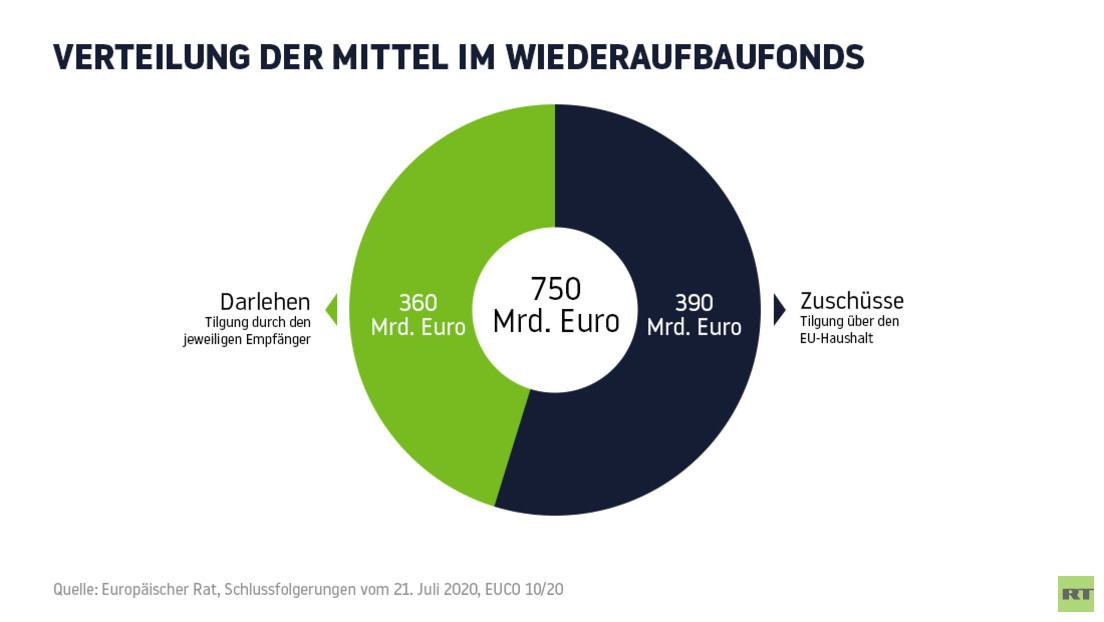 Bundesrechnungshof kritisiert den 750-Milliarden-Corona-Aufbaufonds der EU