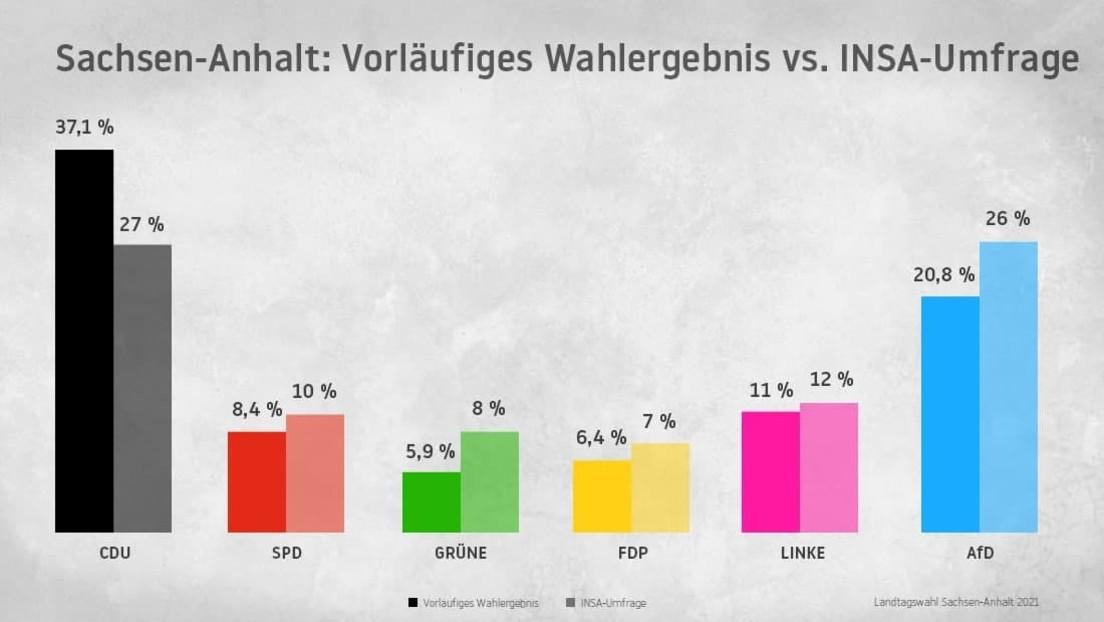 Machten die Wahlumfragen die CDU zum Sieger in Sachsen-Anhalt?