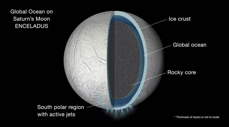 Saturn moon has subsurface ocean that covers entire body – NASA