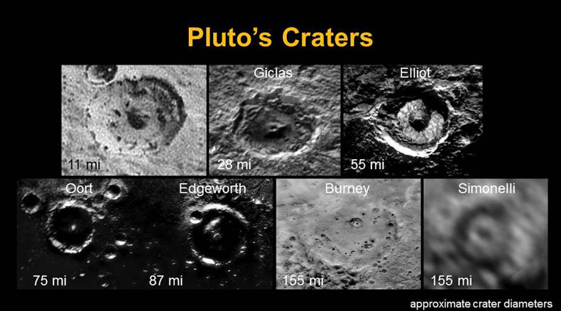 'Simply incredible:' NASA shows off major discoveries from historic Pluto flyby