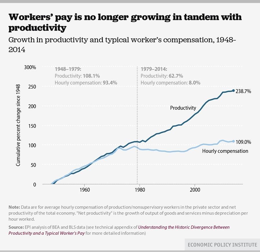 Gender Pay Gap Decreases For All The Wrong Reasons RT US News - Us wage gap map