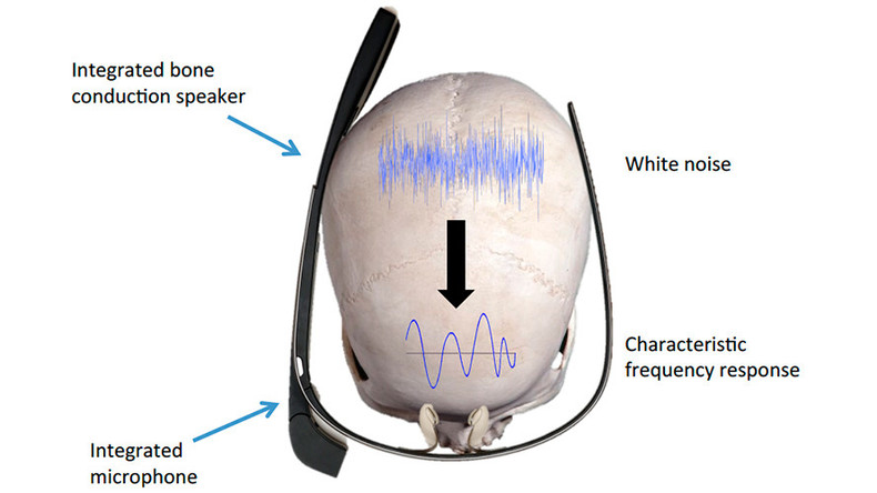 Sound of your skull could soon be your new password