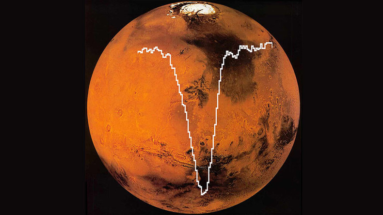 NASA discovers atomic oxygen in Martian atmosphere for 1st time in 40yrs