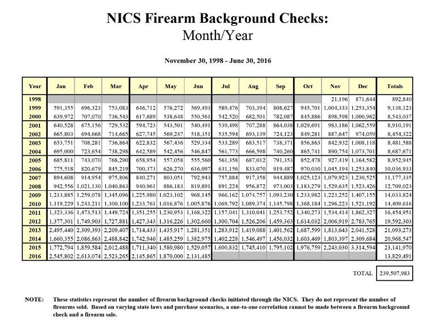 Background check data confirms typical US response to mass ...