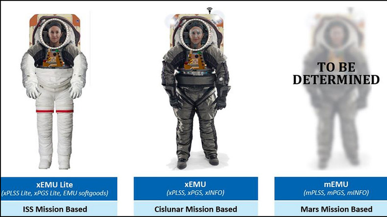 NASA next gen spacesuits not ready before Intl Space Station retires – audit