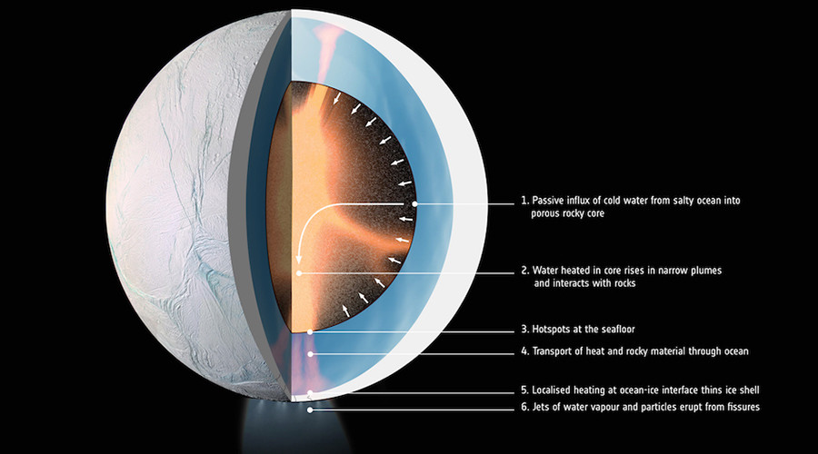 Image result for Privately Funded Team May Launch Life-Hunting Mission to Saturn Moon Enceladus