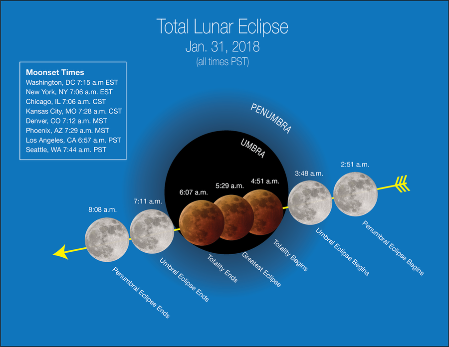 First time in 150 years: RT's guide to the 'super blue blood moon' 5a6c6d1efc7e93d4038b4567