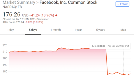 5b5a36fddda4c8af2e8b4590 Facebook market value shrinks by $119 billion in biggest single day loss